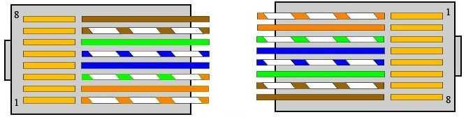 Прямой кабель (схема)