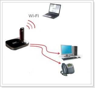 3G интернет по Wi-Fi