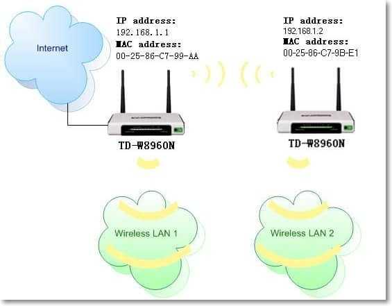 Настройка роутера TP-Link в режиме Wi-Fi репитер