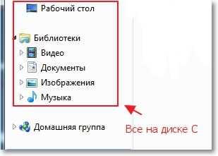 Информация, которая находиться на диске C