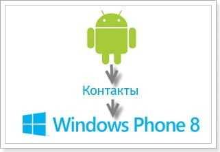 Переносим контакты с Android в Windows Phone 8