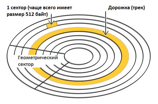 Схема разметки диска.