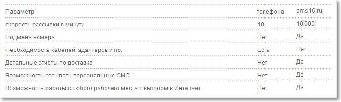 преимущества сервиса  Intis.SMS