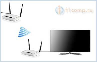 Используем второй роутер для подключения телевизора к интернету