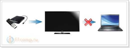 Телевизор отформатировал накопитель и компьютер его не видит