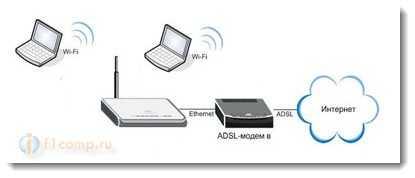 Схема соединения Wi-Fi роутера с ADSL модемом