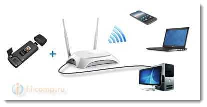 Раздаем 3G интернет по Wi-Fi в селе в частном доме