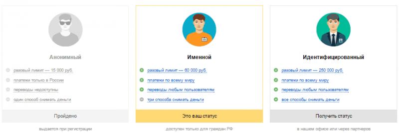 Статусы Яндекс.Деньги.