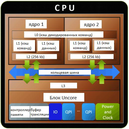 Схема кэширования данных CPU.