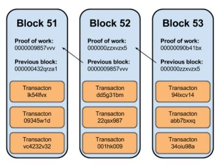 Блоки блокчейна.