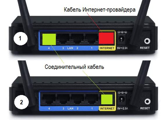 Подключение LAN+Internet.