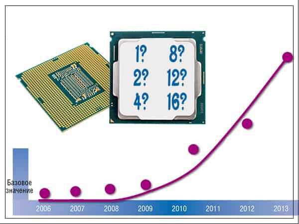 На что влияет количество ядер процессора