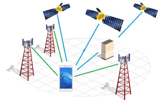 Схема работы GPS-навигации.