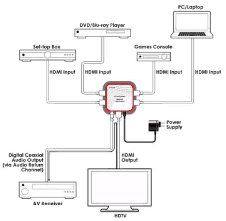 Подключение устройств по HDMI ARC.