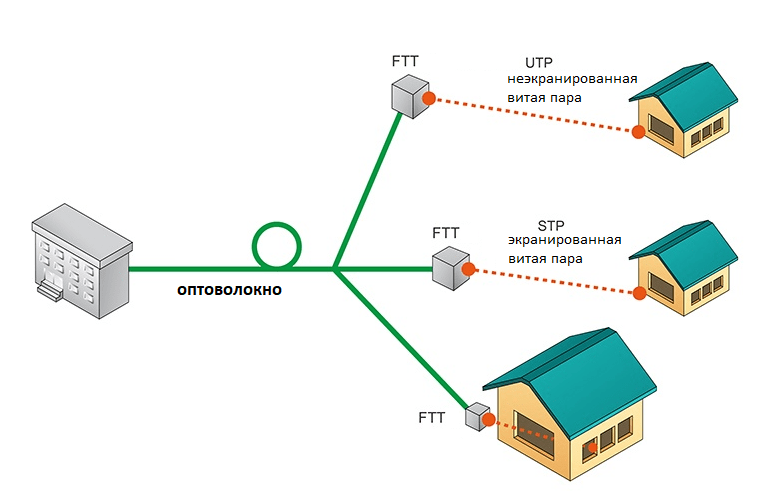 Схема подключения домов к оптоволоконной линии.