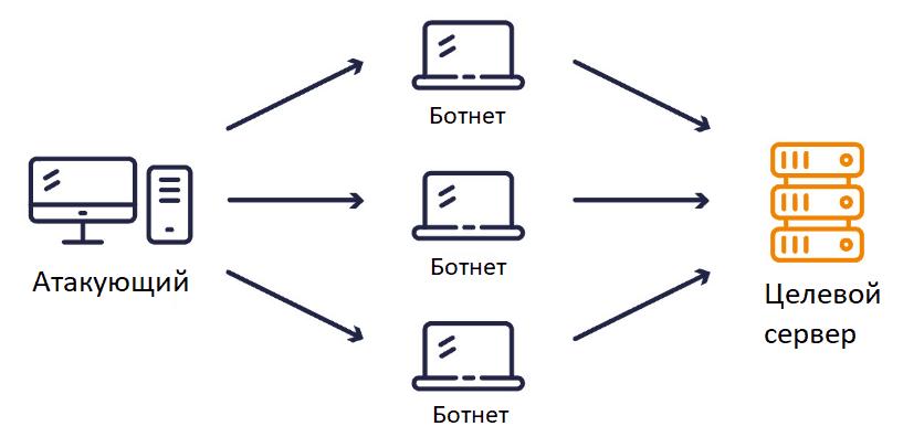 Схематичное изображение DDoS-атаки.