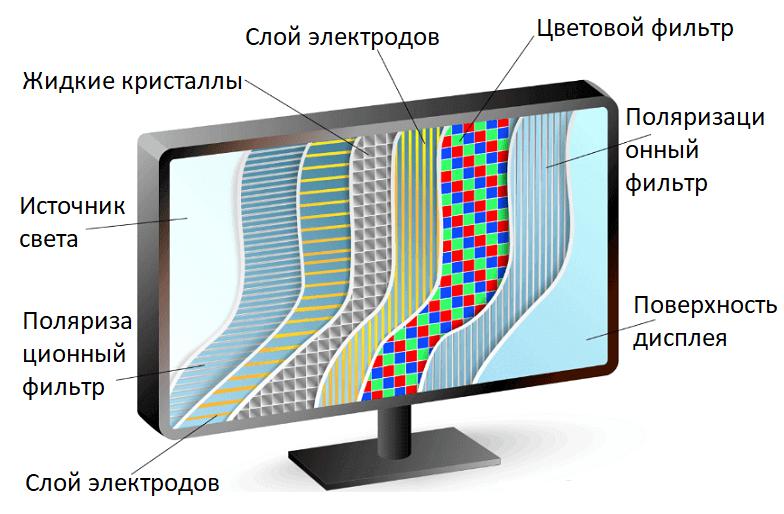 Экран LCD с LED подсветкой.