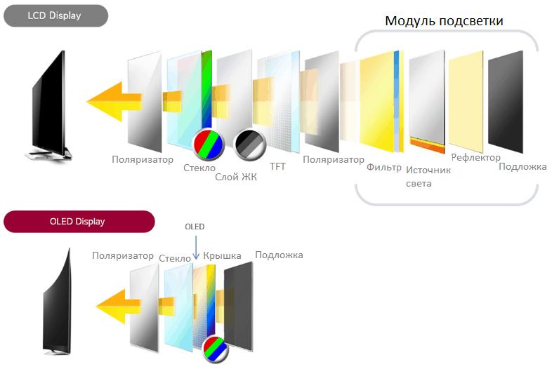 LCD vs OLED.