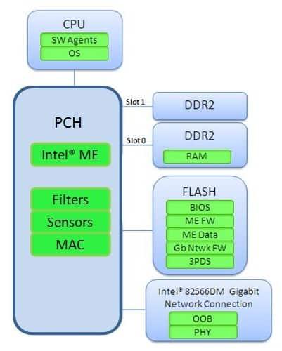 Структура Intel Management Engine.
